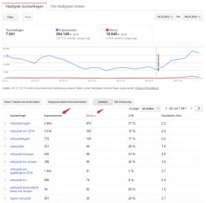 Genauere Daten in den Webmastertools